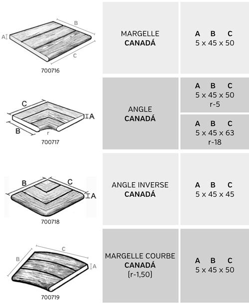 margelles Canada
